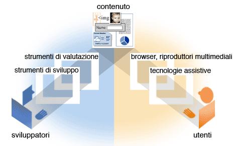 schema che rappresenta l'interrelazione tra sviluppatori, strumenti di sviluppo, contenuti e utenti con i strumenti di fruizione
